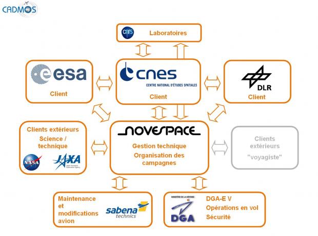 Schéma d'organisation du projet