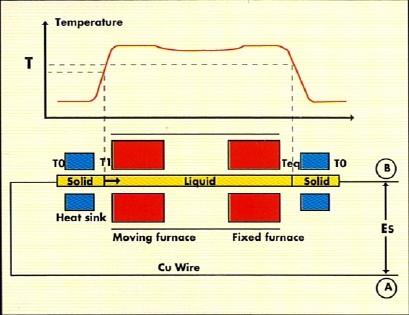 Vue simplifiée du couplage difpositif Bridgman/effet Seebeck